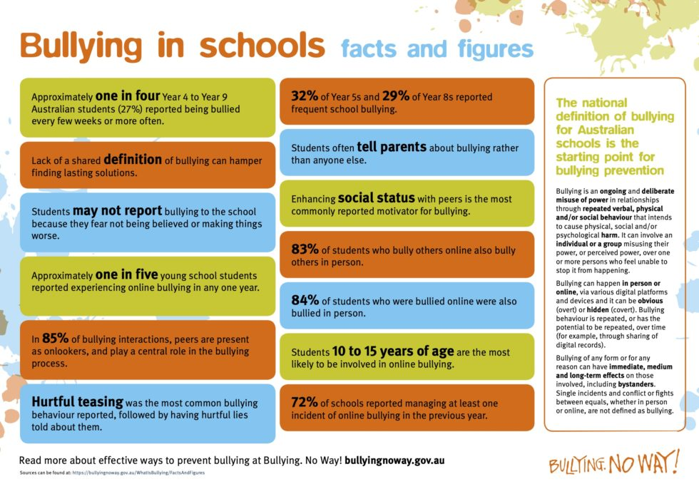 Infographic of facts and figures about bullying in schools
