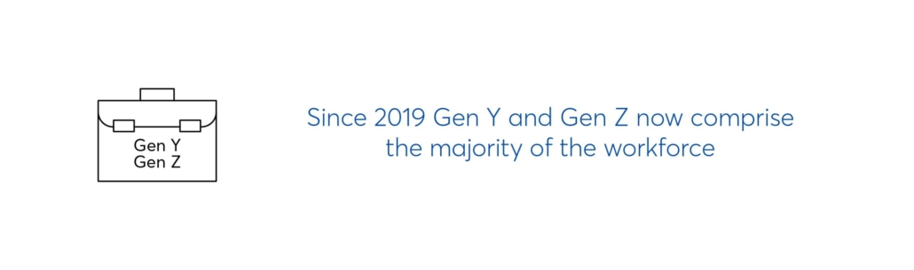 Since 2019 Gen Y and Gen Z now comprise the majority of the workforce