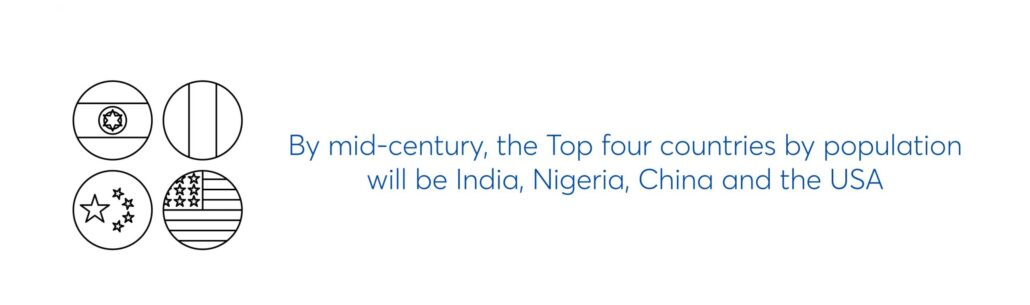 by mid-century, the top four countries by population will be india, nigeria, china and the usa.