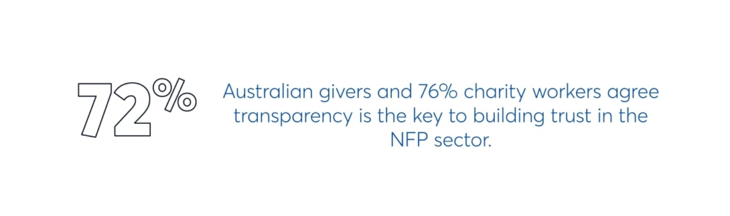72% of australian givers and 76% of charity workers agree transparency is the key to building trust in the NFP sector