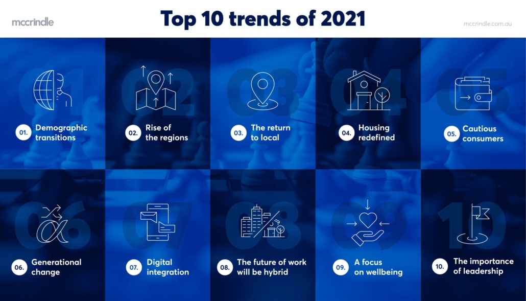 top 10 trends of 2021